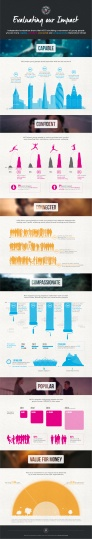 NCS ourimpact_infographic_full
