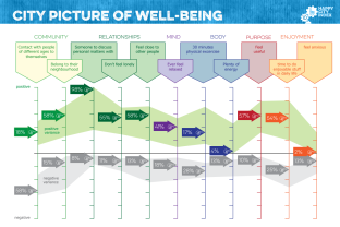 Happy City City picture of wellbeing